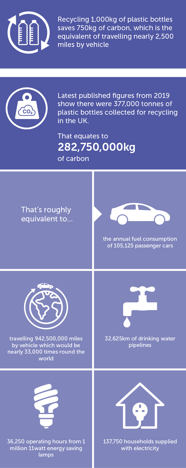The importance of recycling graphic