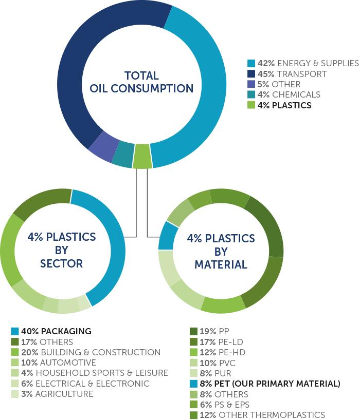 Break down of plastics usage